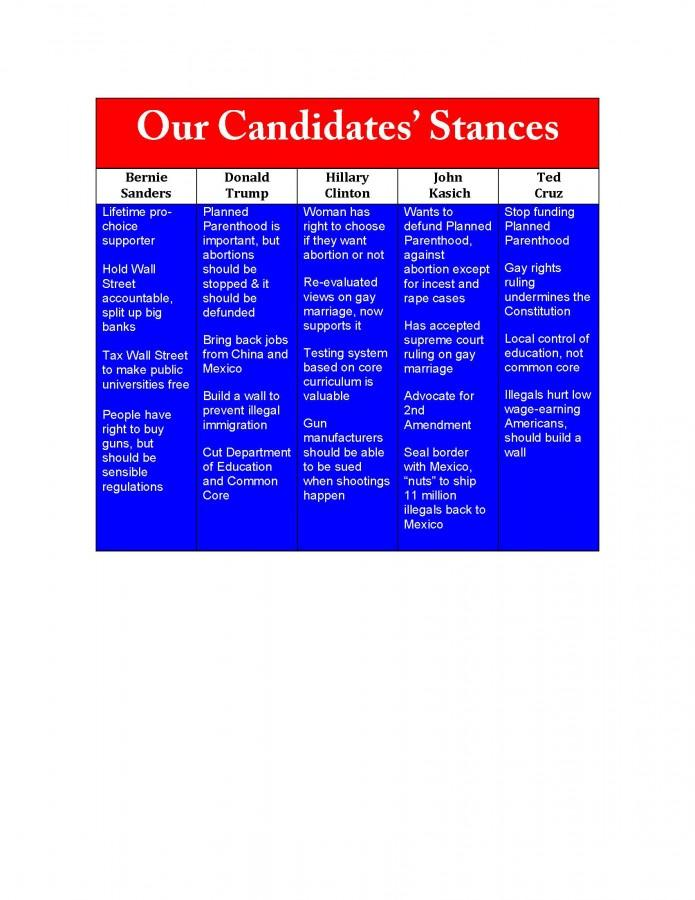 What are your candidates' views?